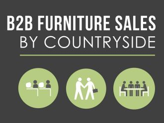 B2B Furniture Sales by Countryside